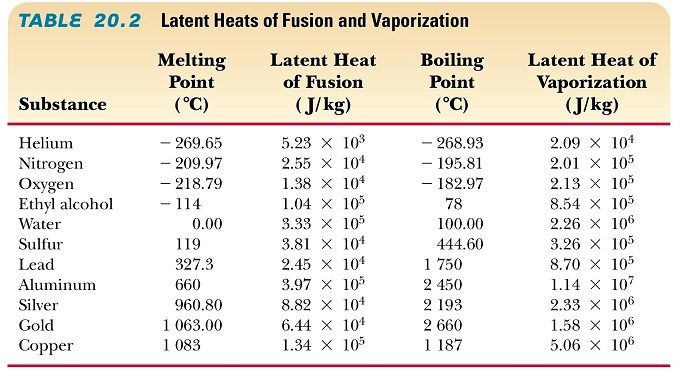 6 04 heat of fusion of ice The molar heat of fusion for water is 601 kj/mol how much energy must be added  the heat of fusion of water is 6  heat capacity is 366 j/(k⋅mol) for ice.