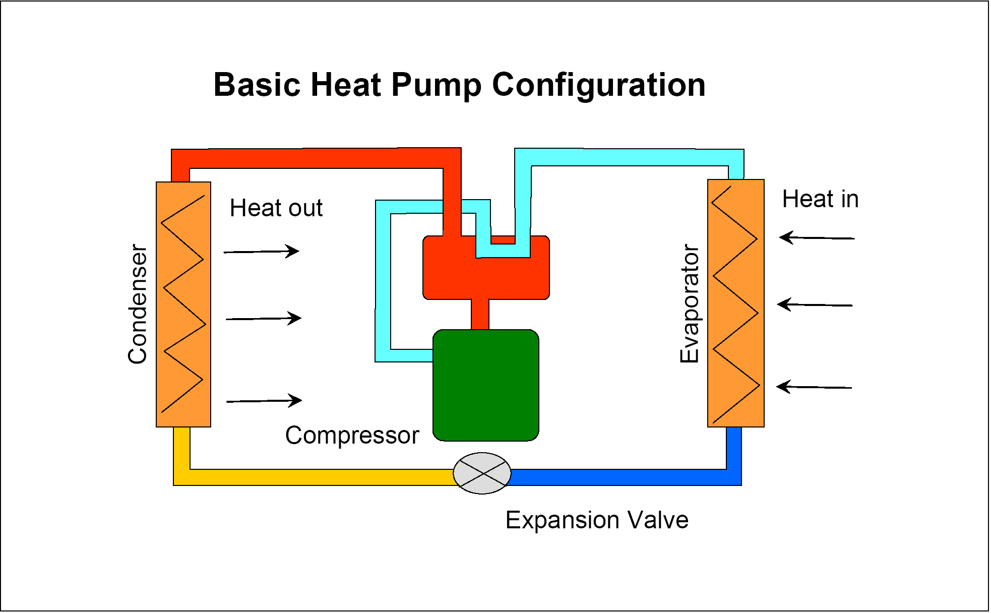 Pictures of Heat Pump Definition