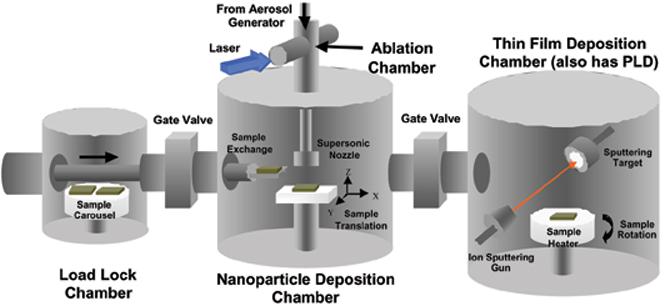 Nanoparticles In Austin